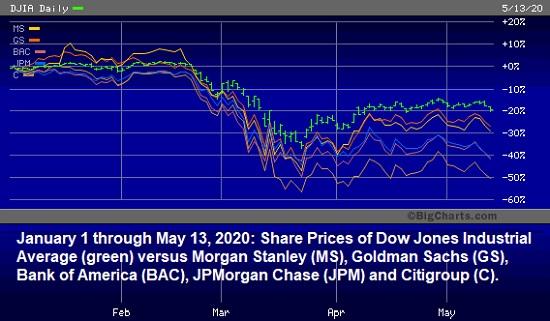 January 1 through May 13, 2020 -- DJIA Versus Wall Street Bank Stocks