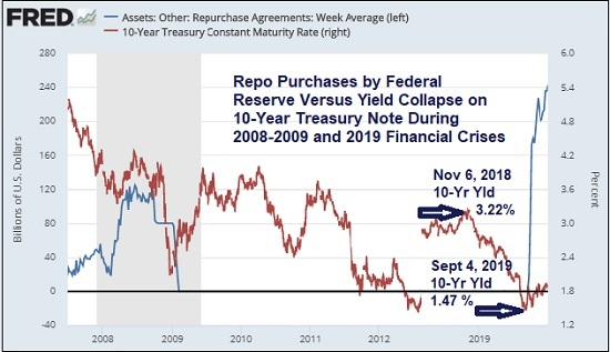 Repo Purchases by Federal Reserve Versus Yield Collapse on 10-Year Treasury Note During 2008-2009 and 2019 Financial Crises