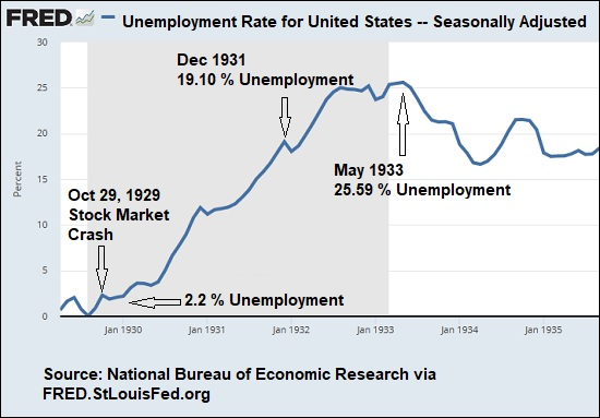 Unemployment Rate During the Great Depression