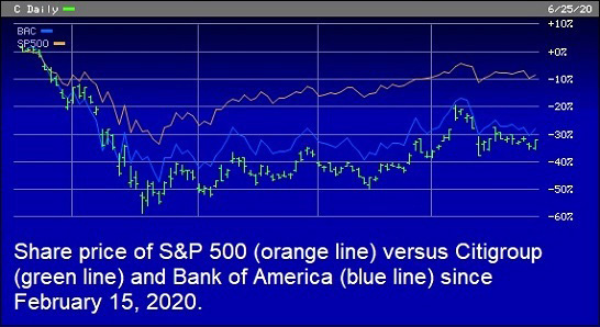 Chart of S&P 500, Citi and BAC Since February 15, 2020