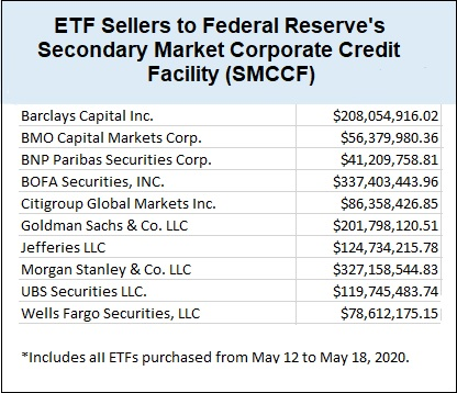 ETF Sellers to Federal Reserve's Secondary Market Corporate Credit Facility