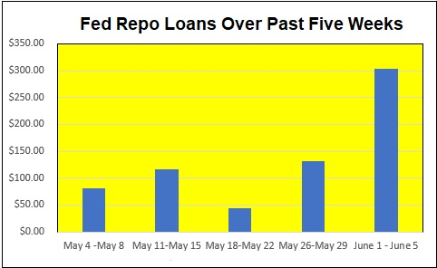 Fed Repo Loans Over Past Five Weeks