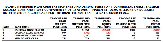 Derivatives Trading at Federally-Insured Banks, First Quarter 2020