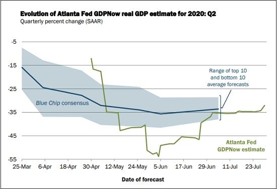 GDPNow Forecast for Second Quarter of 2020