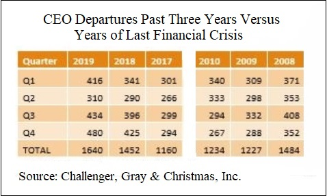 CEO Departures Past Three Years Versus Years of Last Financial Crisis