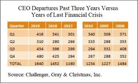 CEO Departures Past Three Years Versus Years of Last Financial Crisis