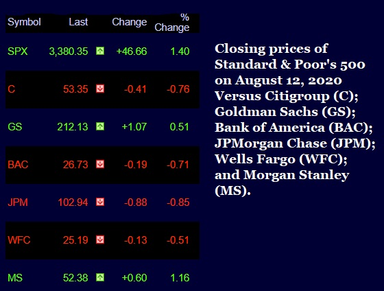Closing Prices of S&P 500 Versus Wall Street Bank Stocks on August 12, 2020