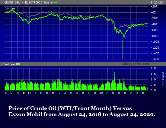 Price of Crude Versus Exxon Mobil, August 24, 2018 through August 24, 2020