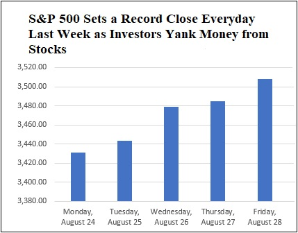 Investors Have Stampeded Out of Stock Funds for Two Weeks....
