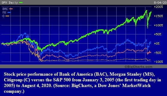 Stock price performance of Bank of America (BAC), Morgan Stanley (MS), Citigroup (C) versus the S&P 500 from January 3, 2005 (the first trading day in 2005) to August 4, 2020.