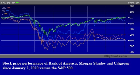 Stock price performance of Bank of America, Morgan Stanley and Citigroup Since January 2, 2020.
