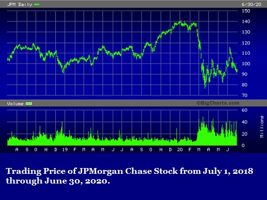Trading Price of JPMorgan Chase Stock from July 1, 2018 through June 30, 2020.