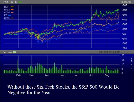 Without these Six Tech Stocks, the S&P 500 Would Be Negative for the Year.