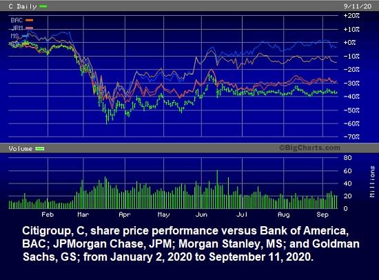 Citigroup Share Price Performan Versus Peers, January 2 through September 11, 2020