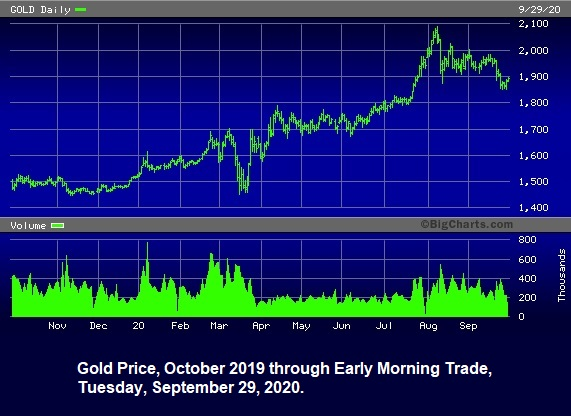Gold Price, October 2019 through Early Morning Trade, September 29, 2020