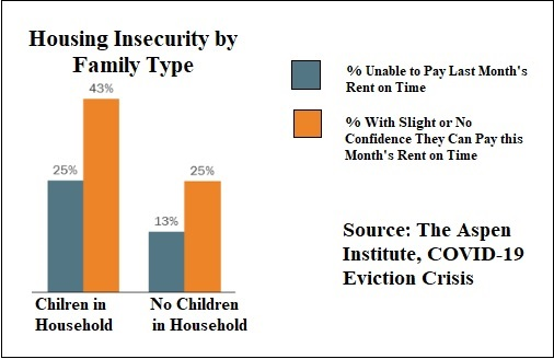 Housing Insecurity by Family Type