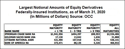 Largest Amounts of Equity Derivatives