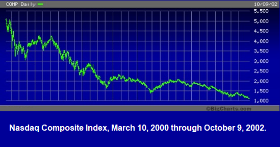 Nasdaq Composite Index, March 10, 2000 through October 9, 2002.