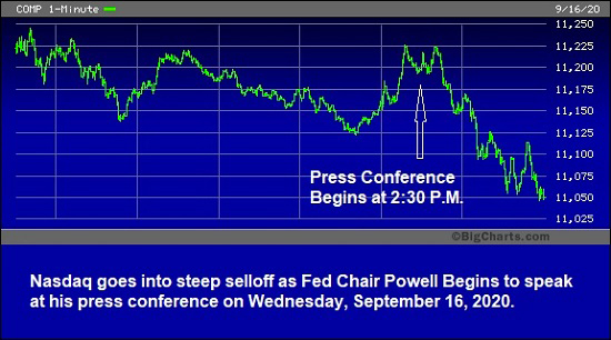 Nasdaq goes into steep selloff as Fed Chair Powell Begins to speak at press conference, Sept 16, 2020.