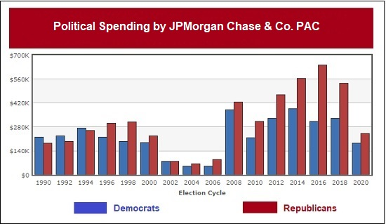 Political Spending by the JPMorgan Chase & Co. Political Action Committee (PAC)