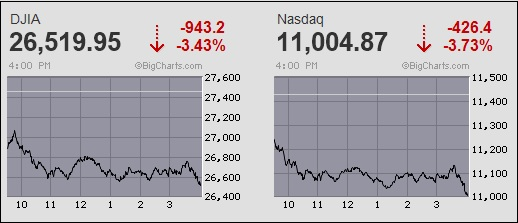 Dow and Nasdaq Closing Prices, October 28, 2020