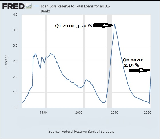 Loan Loss Reserve to Total Loans for All U.S. Commercial Banks