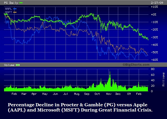 Percentage Decline in Procter & Gamble versus Apple and Microsoft During Great Financial Crisis.