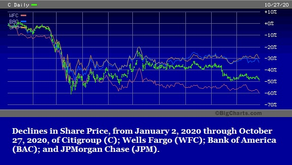 Share Price Decline Year-to-Date in Big Wall Street Bank Stocks