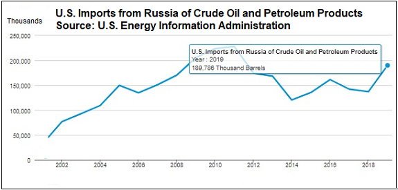 U.S. Imports from Russia of Crude Oil and Petroleum Products