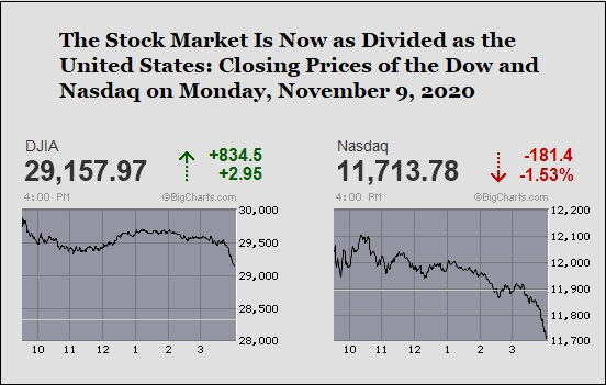 Closing Prices of the Dow and Nasdaq on November 9, 2020