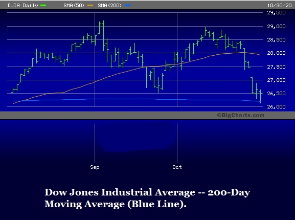 Dow Jones Industrial Average -- 200-Day Moving Average