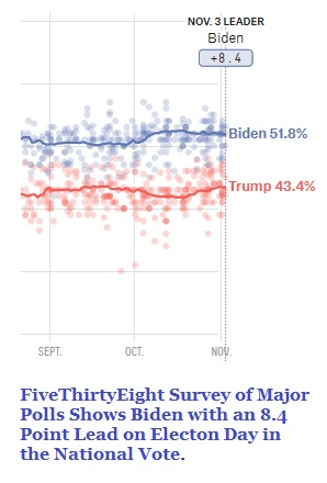 FiveThirtyEight Survey of Polls on November 3, 2020