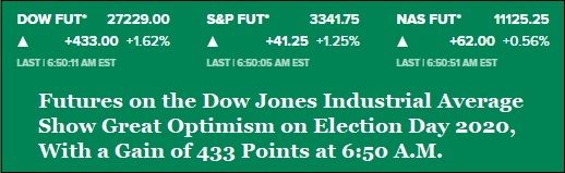Futures on the Dow, Election Day, November 3, 2020