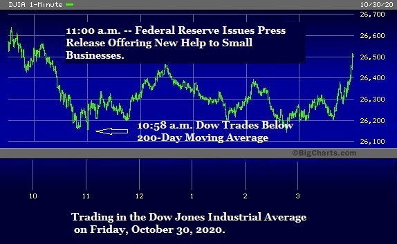 Trading in the Dow on Friday, October 30, 2020
