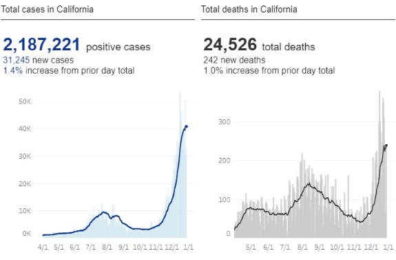 New Cases and Deaths from Coronavirus in California