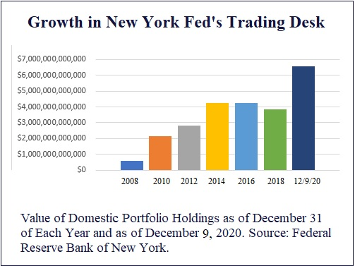 Growth in New York Fed's Trading Desk