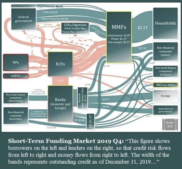 Short-Term Funding Market