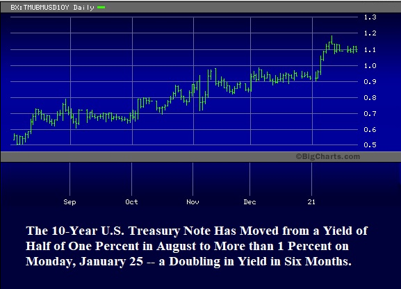 10-Year U.S. Treasury Note Yield, August 2020 through January 25, 2021