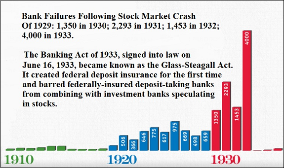 Bank Failures in the 1920s and 1930s