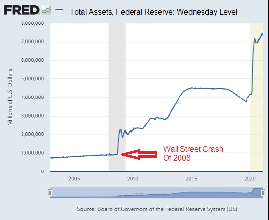 Total Assets Federal Reserve