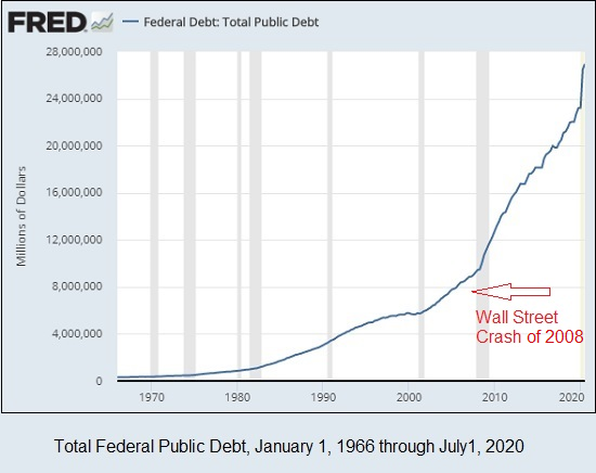 Total Public Debt, January 1, 1966 through July 1, 2020