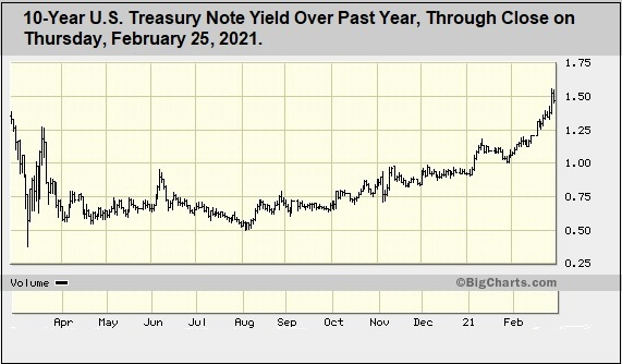 U.S. Treasury Note Yield Through February 25, 2021