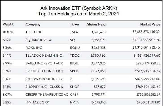 Ark Innovation ETF, Top Ten Holdings as of March 2, 2021