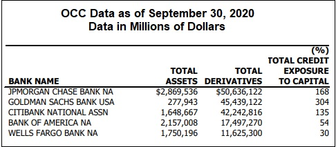 Credit Exposure to Capital at Four Largest Derivative Banks as of September 30, 2020