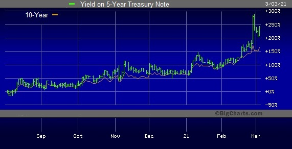Yields on 5-Year and 10-Year U.S. Treasury Notes Since August 1, 2020