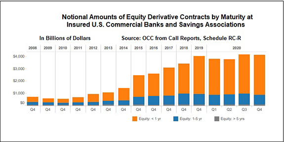 Equity Derivative Contracts by Maturity at Federally Insured Banks