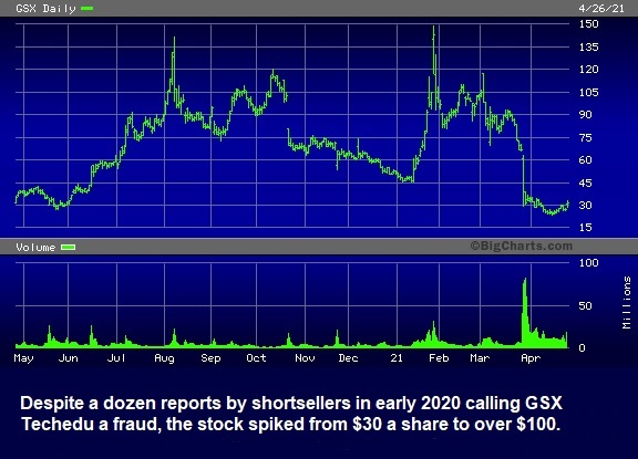 GSX Techedu Price Action After Being Called a Fraud