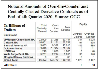 Notional Derivatives by Bank, Q4 2020