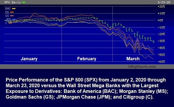 Price Performance of the S&P 500 Versus the Wall Street Mega Banks, January 2, 2020 through March 23, 2020