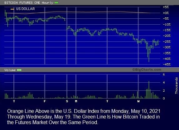 Bitcoin as a Payment Medium Versus the U.S. Dollar